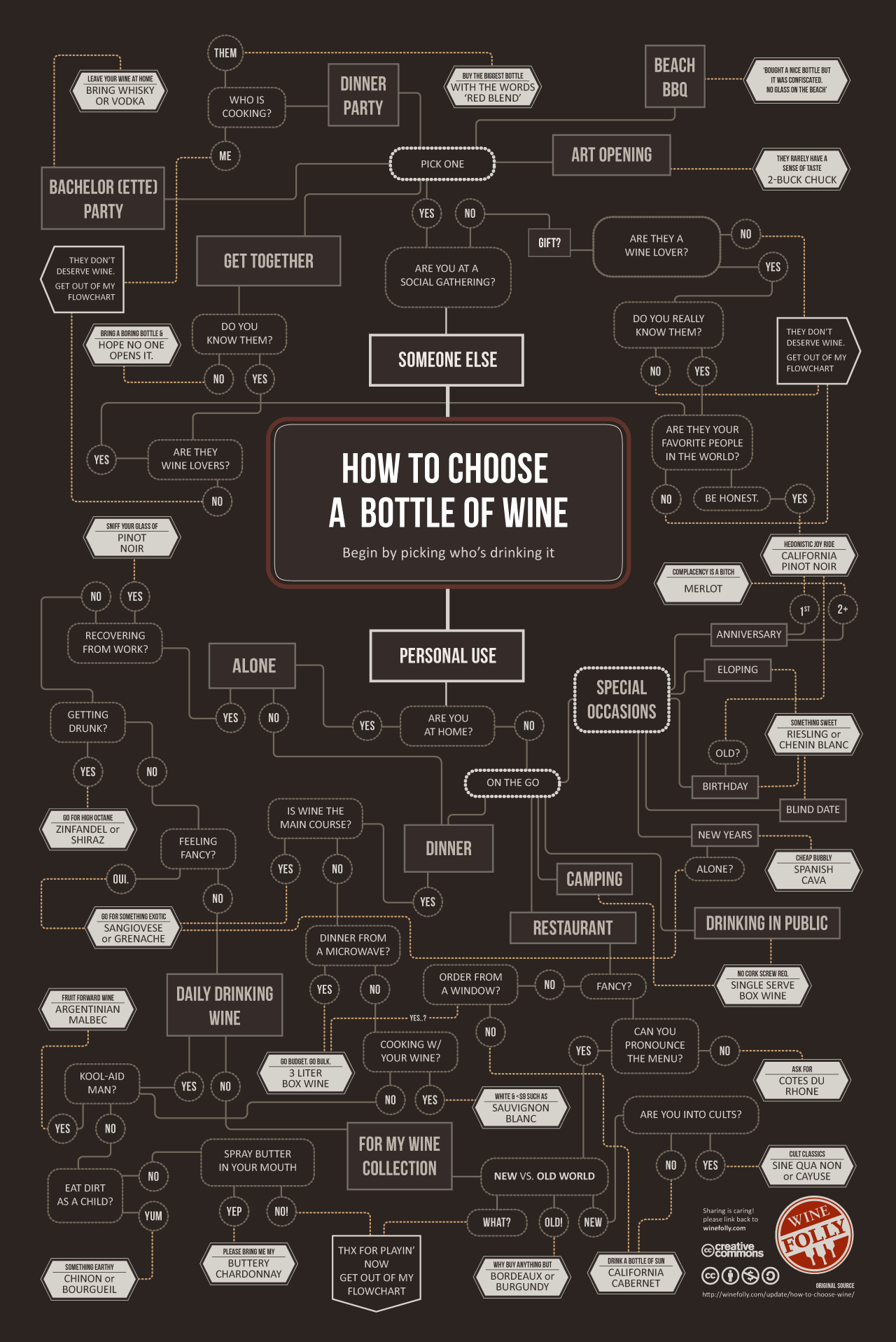 How To Choose What Bottle of Wine to Drink