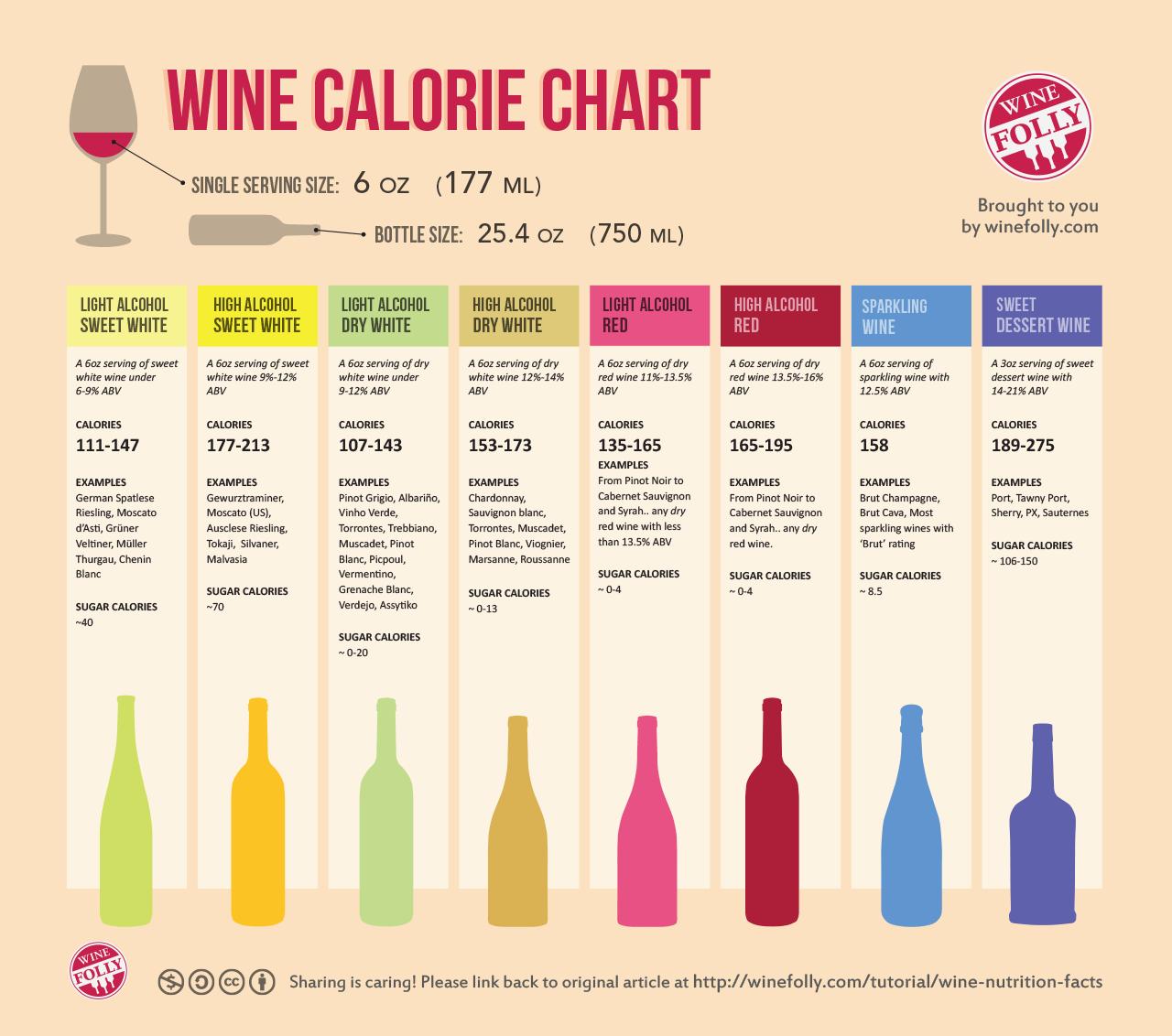 Wine Calorie Chart