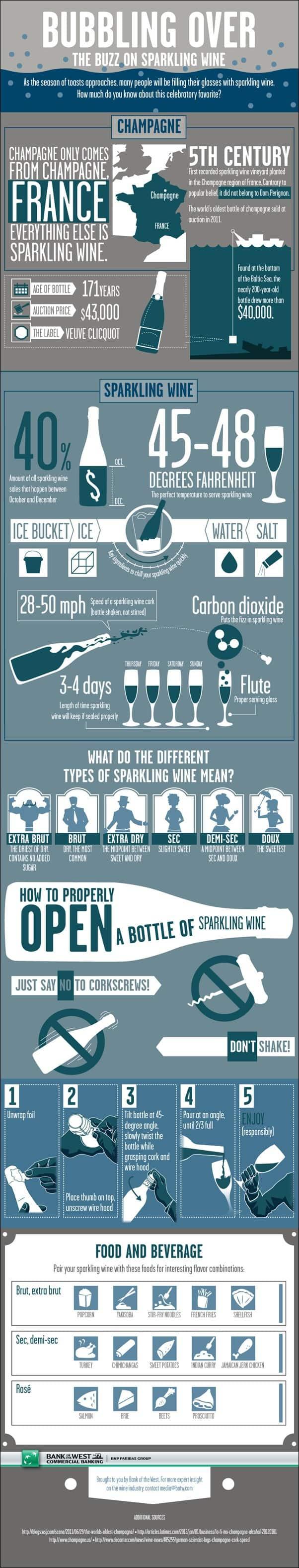 Wine-ing Wednesday – Sparkling Wine!
