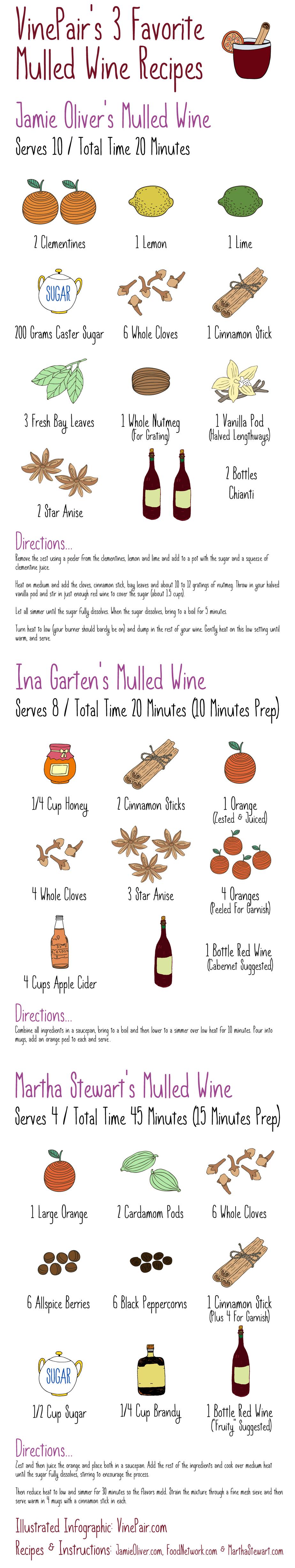 Mulled Wine Recipes Via Vinepair