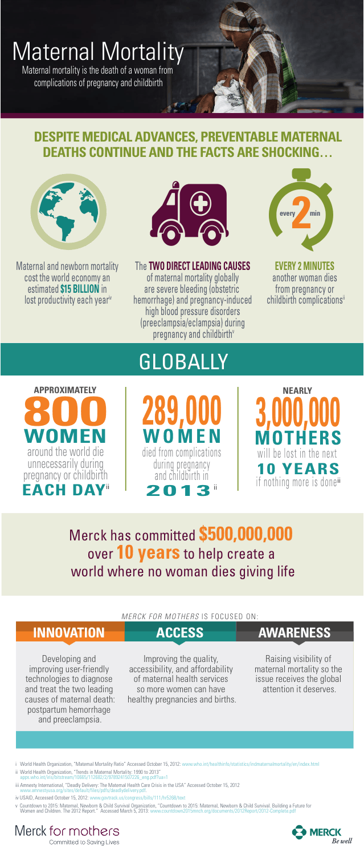 Merck for Motherhood Maternal Mortality Infographic
