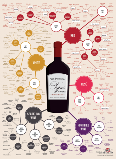 Wine-ing Wednesday: Different Types of Wines